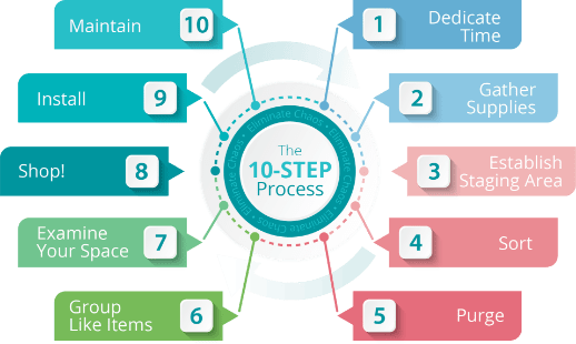 Eliminate Chaos 10 Step Process